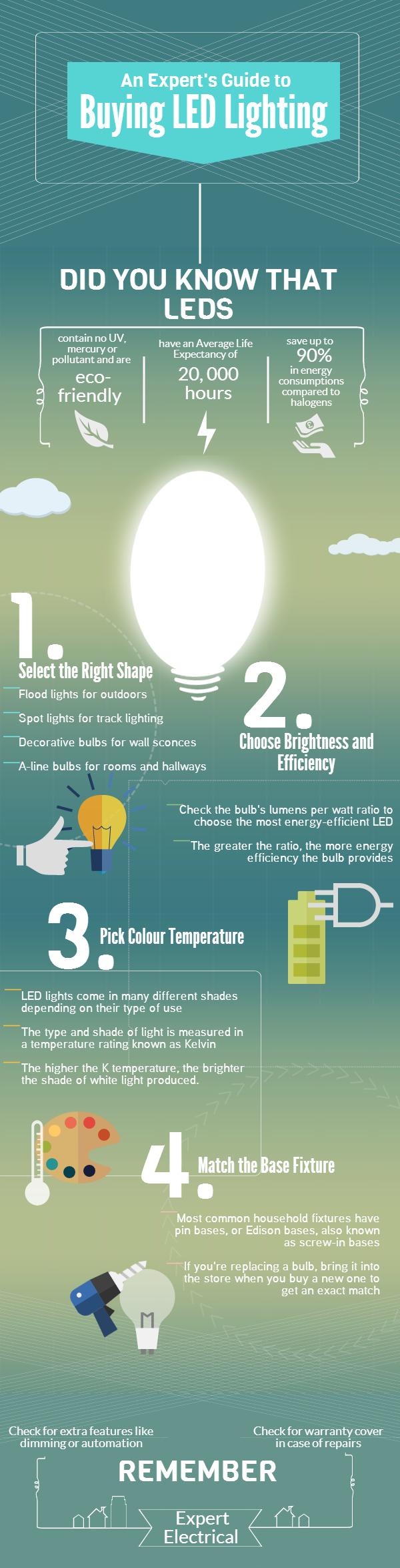 Cost Comparison: LEDs vs Traditional Halogen Lighting